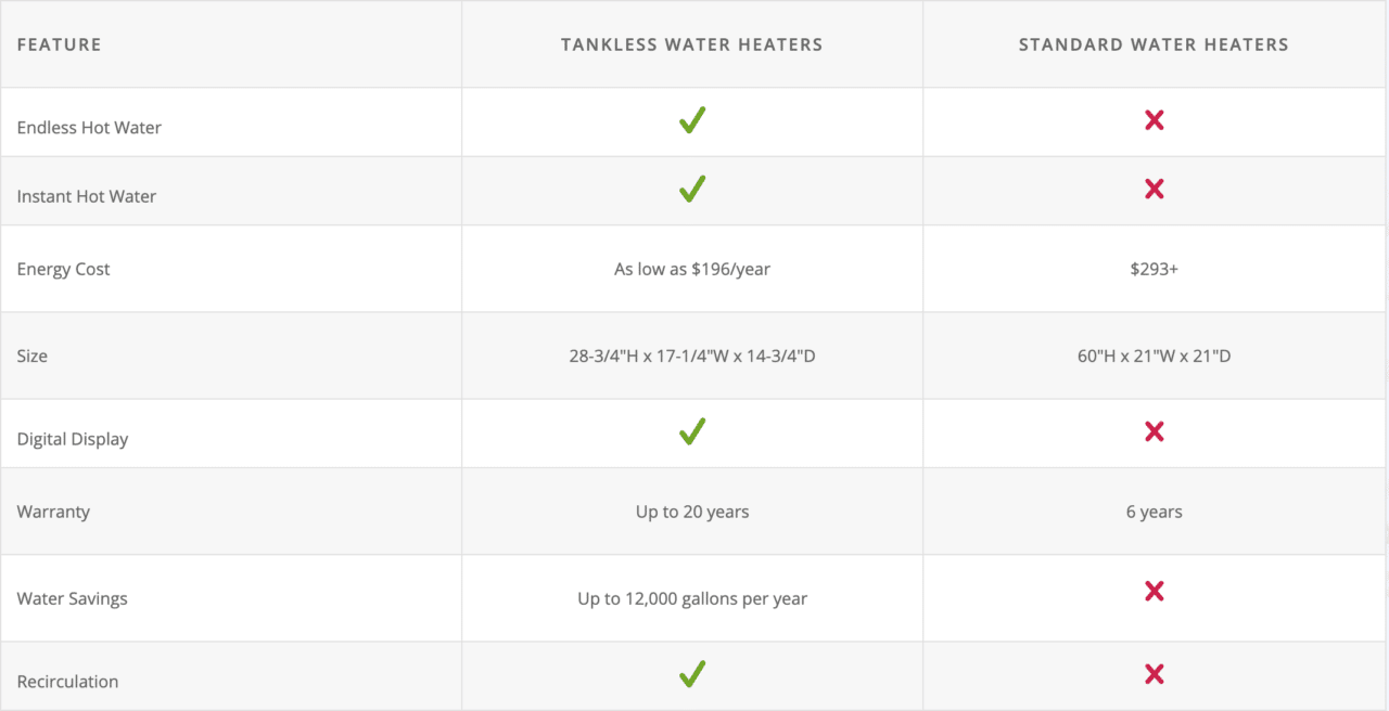 This graphic compares standard water heaters and tankless water heaters to review which is a better long-term value for your home.